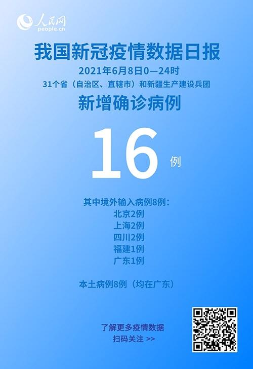 国家卫健委6月8日新增新冠肺炎确诊病例16例其中本土病例8例